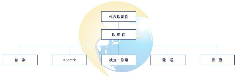 FLASH RISE組織図